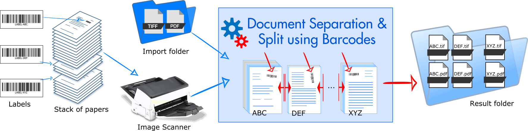 Scanned document image separation and split using barcodes